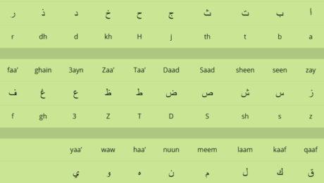 apprendre l'alphabet arabe
